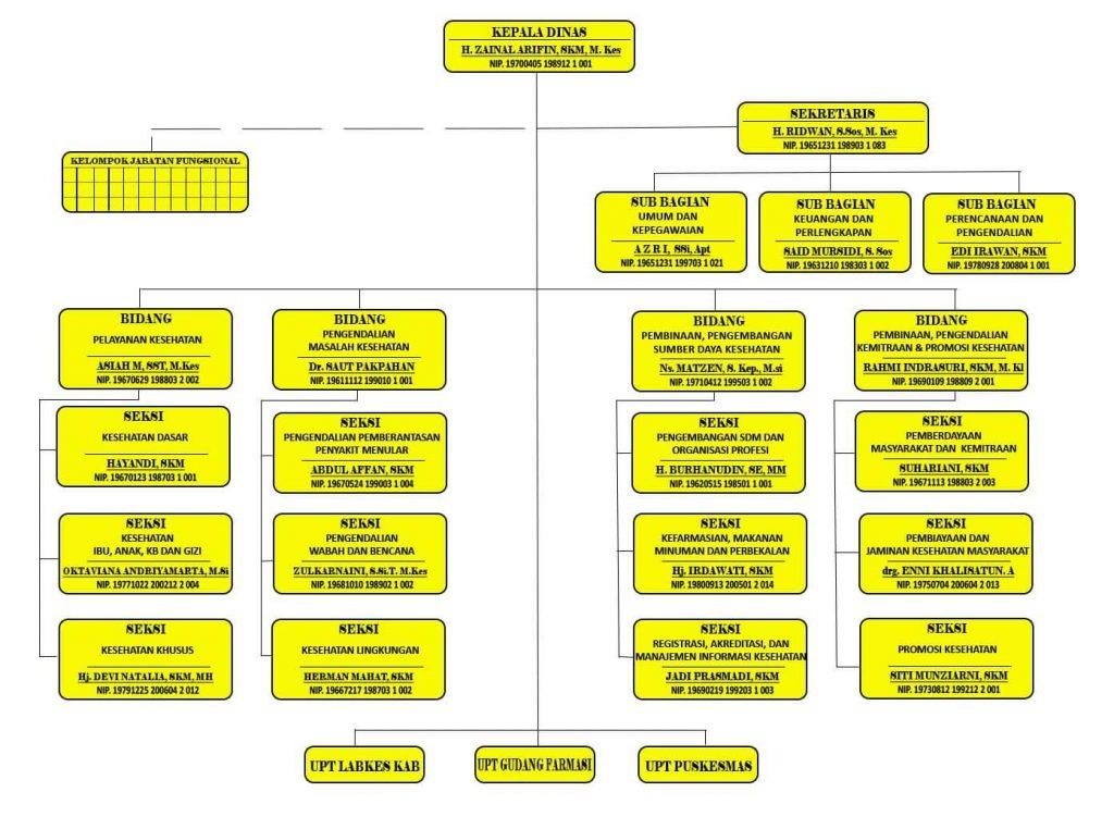 Struktur Organisasi & Tata Kerja
