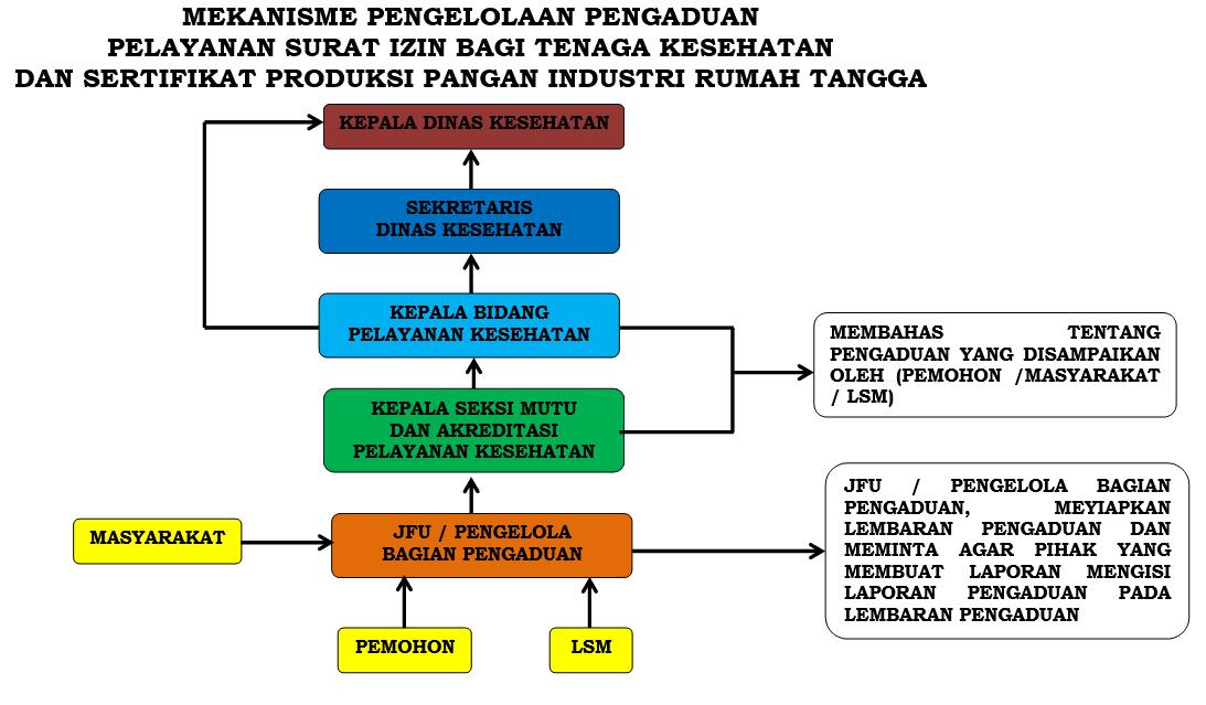 Mekanisme Pengelolaan Pengaduan Pelayanan Surat Izin Bagi Nakes & Sertifikat Produksi Pangan IRT
